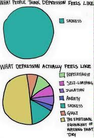 Depression Chart Pin On Dark