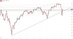 Dow 30 Chart Dow Jones Dax 30 Ftse 100 Forecasts For The Week Ahead