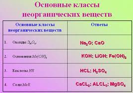 Основные классы неорганических соединений й класс Учитель Какие вещества называются оксидами