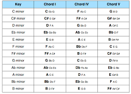 Chords In Every Key Chart Primary Chords Music Theory Academy