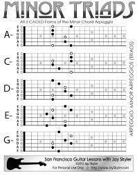 Minor Chord Triad Guitar Arpeggio Chart Scale Based