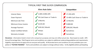 Auto Comparison Chart First Time Auto Buyers Viers Auto Sales Used Auto Sales