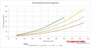 Pvc Pipe Gravity Flow Rate Chart Stormwater Conductors
