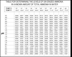 Unionized Ammonia Chart Un Ionized Ammonia Nh3 Table