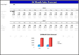 Sales Projection Format In Excel Sales Forecast Templates Spreadsheet Forecast Sales Reports Annual