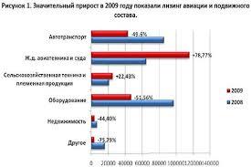 Курсовая работа Инвестиционная политика РФ ru В 2009г по сравнению с 2008г увеличился ввод в действие учреждений начального профессионального образования в 21 3 раза театров в 2 2 раза