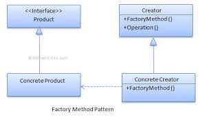 Factory Design Pattern C