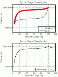 Generic Battery Model Simulink