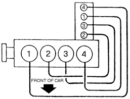 2000 pontiac sunfire firing order diagram questions i need to know where the wires go back on the coils in the correct firing order i have located a firing diagram for you i hope this solves your problem