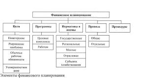 Внутренний экономический механизм предприятия На предприятии финансовое планирование проводится по трем основным направлениям перспективное финансовое планирование поточное финансовое планирование