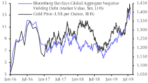 Gold Price Chart Bloomberg Base Metals To See Better Days In 2020 Capital Economics