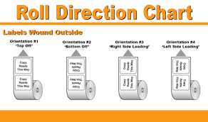 Label Roll Orientation Page
