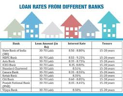 Which Bank Is Best For Home Loan In India Roofandfloor