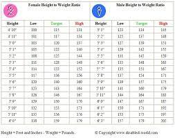 Ana Height Weight Chart Logical Height Weight Fat Chart Ibw Range Chart Normal Bmi