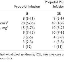 Diprivan Dosing Chart Subgroup Analysis Of Propofol Infusion Monotherapy Versus