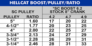 Lightning Pulley Boost Chart Hellcat Boost Pulley Chart Updated 1200 600b Kenne Bell