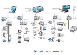 scada architecture block diagram scada image distributed control system block diagram the wiring diagram on scada architecture block diagram