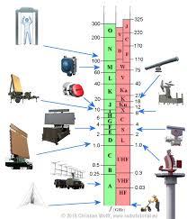 Military Frequency Spectrum Chart Radar Basics