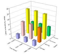 Categorical Bar Chart Help Online Origin Help 3d Bar Graph With Categorical