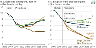 Us Oil Production And Imports Chart Us Increasing Domestic Production Of Crude Oil Reduces Net