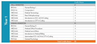 Medical Coding Certificate Course Chart Belmont College