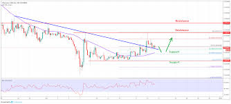 Eth Btc Analysis Dec 20 Ethereum Price Turned Buy Vs