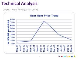 Sustainability Of Guar Gum Demand On Food Market Ppt Download
