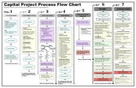 Project Management Process Flow Chart Pdf 037 Project Management Flow Chart Pdf Pmbok Process Identify