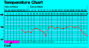 Reading Bbt Chart Pin On Period