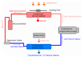 air conditioning system diagram. air conditioning system diagram o