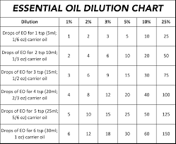 Essential Oil Benefits Chart Essential Oil Dilution Chart And Guidelines