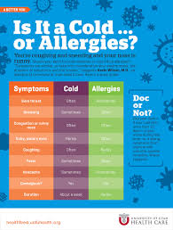Cold Vs Allergy Symptoms Chart Is It A Cold Or Allergies University Of Utah Health