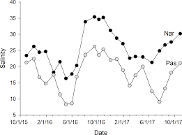 Seasonal Variation In Apparent Conductivity And Soil