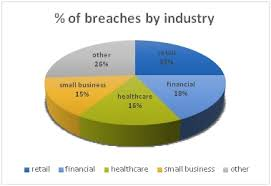 Hoffman Security Data Breach Reporting Burglar Alarms