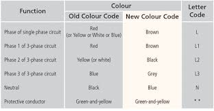 wire color code letters wiring diagram rows