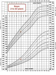 Cdc Growth Charts Weight For Age Mchb Training Module Using The Cdc Growth Charts Use Of