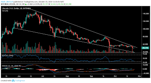 Ltc Charting System Litecoin Ltc Price Analysis Ltc Corrects Gain After