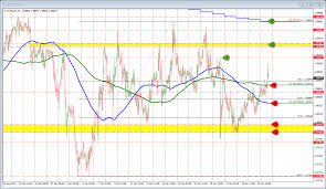 Forex Technical Analysis Eurusd Moved Higher It Had To Do