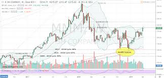 Mmm Stock Heres Where You Buy 3m Stock For Capital Gains