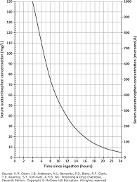 Diazepam Vs Xanax Chart Celadrin Nedir Percocet 283 5mg Amlodipine Besylate Side