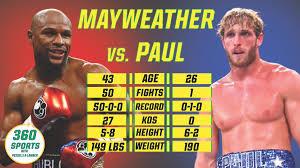 Floyd Mayweather vs Logan Paul Live ...