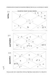 Interpretation Of Progeny Or Conception Through D1 D7 Charts