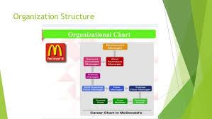 Subway Organisational Chart Homework Example December 2019