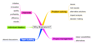 What Is Brainstorming What Are The Benefits Of Brainstorming Ideas