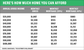 Monthly Income Chart How Much Of Your Income You Should Be Spending On Housing