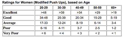 Push Up Chart How Many Pushups Should I Be Able To Do Pushup Facts