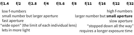 Aperture Value Chart
