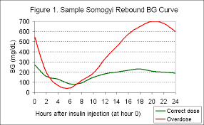 Blood Glucose Chart For Dogs Pets With Diabetes Somogyi Rebound