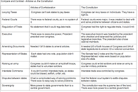 Articles Vs Constitution Chart Ap Us History