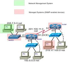 What Is Snmp What Is Snmp Snmp Intro Cisco Juniper Networks